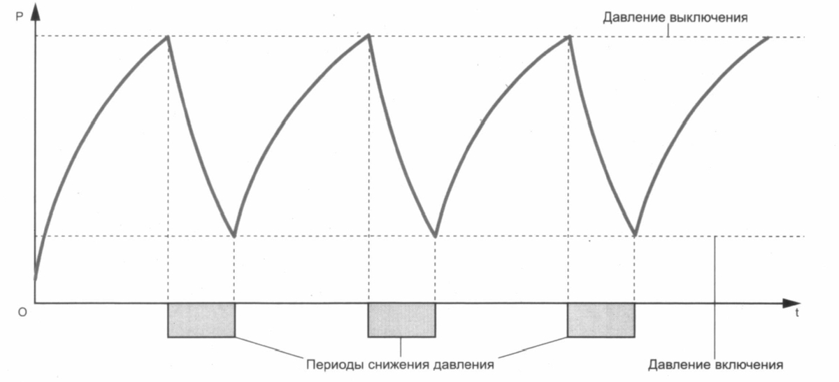 Схема управления компрессором
